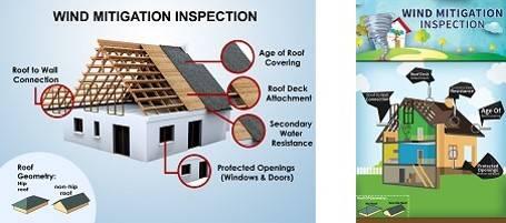 Understanding Wind Mitigation Services Sec Inspection